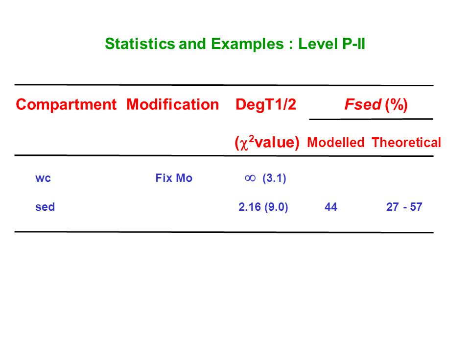 Statistics and Examples : Level P-II Compartment Modification DegT1/2 Fsed (%) ( 2 value) Modelled Theoretical wc Fix Mo (3.1) sed 2.16 (9.0)