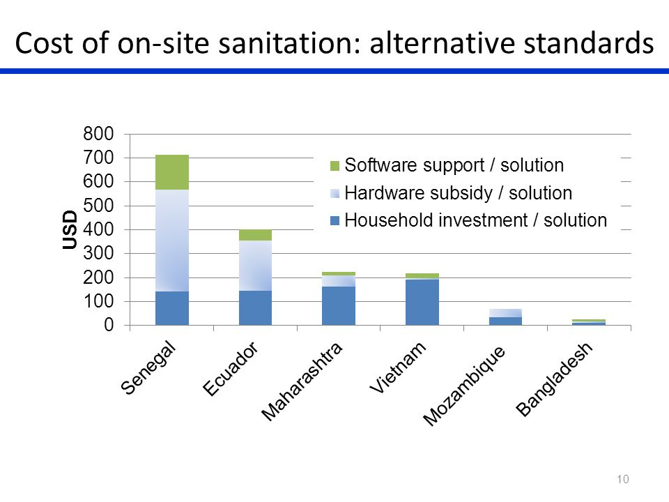 Cost of on-site sanitation: alternative standards 10