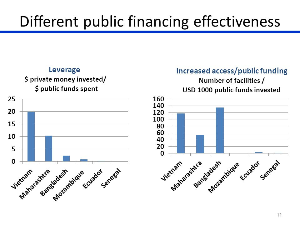 Different public financing effectiveness 11