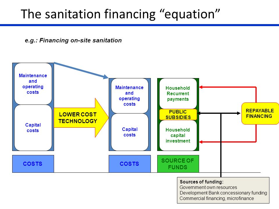 The sanitation financing equation COSTS Maintenance and operating costs Capital costs LOWER COST TECHNOLOGY COSTS Maintenance and operating costs Capi