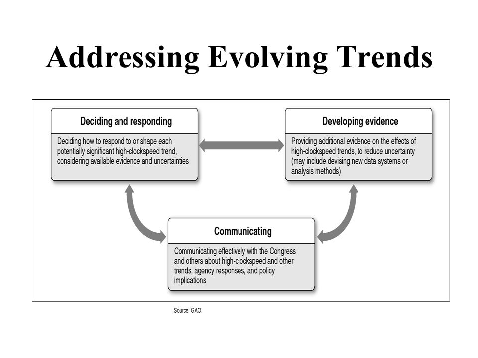 Addressing Evolving Trends