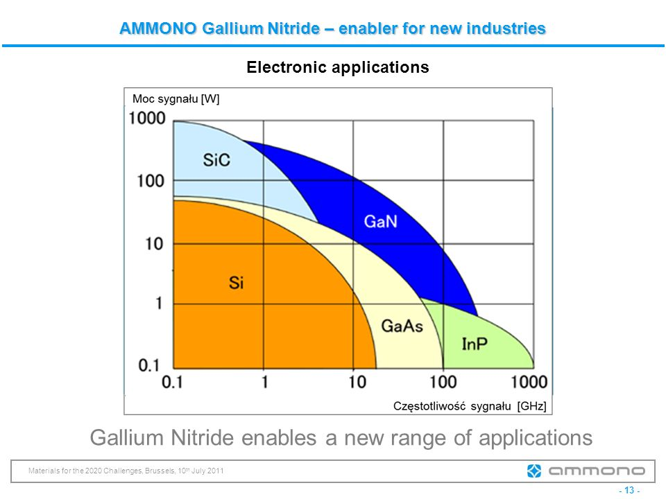 - 13 - Materials for the 2020 Challenges, Brussels, 10 th July 2011 AMMONO Gallium Nitride – enabler for new industries Gallium Nitride enables a new