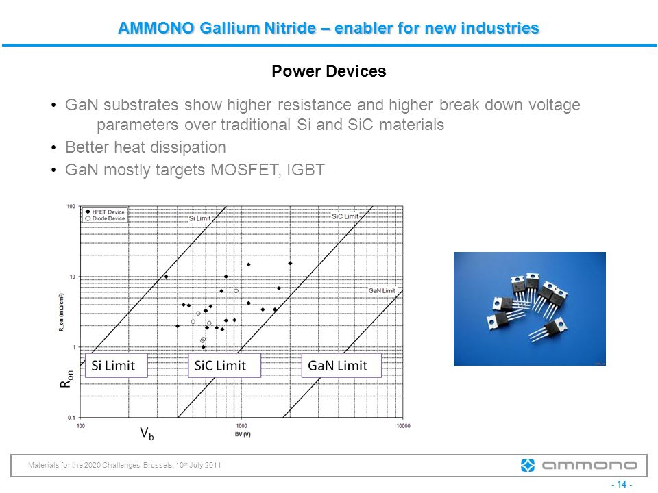 - 14 - Materials for the 2020 Challenges, Brussels, 10 th July 2011 AMMONO Gallium Nitride – enabler for new industries Power Devices GaN substrates s