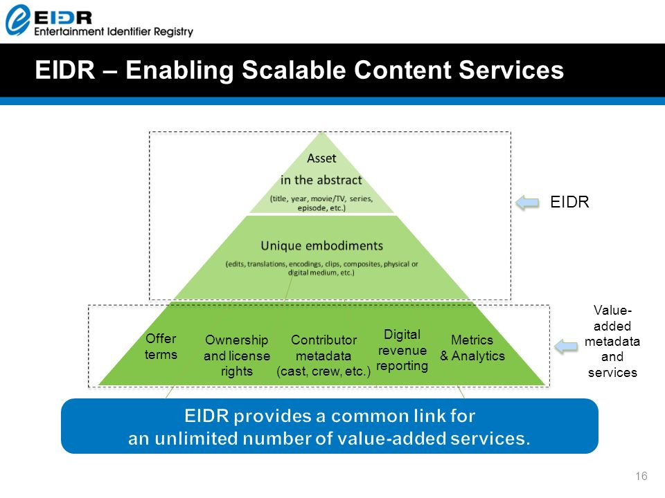 EIDR – Enabling Scalable Content Services Metrics & Analytics Ownership and license rights Contributor metadata (cast, crew, etc.) Offer terms Digital revenue reporting EIDR Value- added metadata and services 16