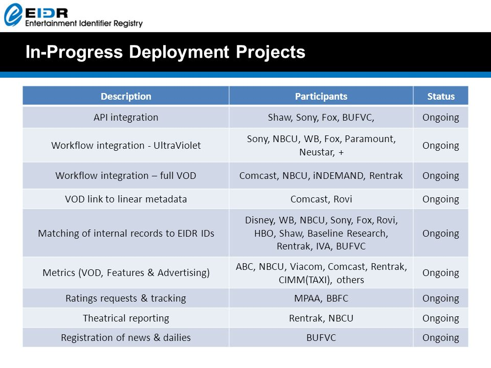 In-Progress Deployment Projects DescriptionParticipantsStatus API integrationShaw, Sony, Fox, BUFVC,Ongoing Workflow integration - UltraViolet Sony, NBCU, WB, Fox, Paramount, Neustar, + Ongoing Workflow integration – full VODComcast, NBCU, iNDEMAND, RentrakOngoing VOD link to linear metadataComcast, RoviOngoing Matching of internal records to EIDR IDs Disney, WB, NBCU, Sony, Fox, Rovi, HBO, Shaw, Baseline Research, Rentrak, IVA, BUFVC Ongoing Metrics (VOD, Features & Advertising) ABC, NBCU, Viacom, Comcast, Rentrak, CIMM(TAXI), others Ongoing Ratings requests & trackingMPAA, BBFCOngoing Theatrical reportingRentrak, NBCUOngoing Registration of news & dailiesBUFVCOngoing