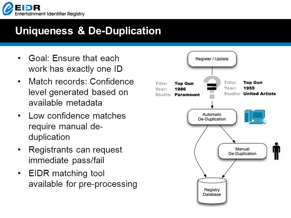 Uniqueness & De-Duplication Goal: Ensure that each work has exactly one ID Match records: Confidence level generated based on available metadata Low confidence matches require manual de- duplication Registrants can request immediate pass/fail EIDR matching tool available for pre-processing