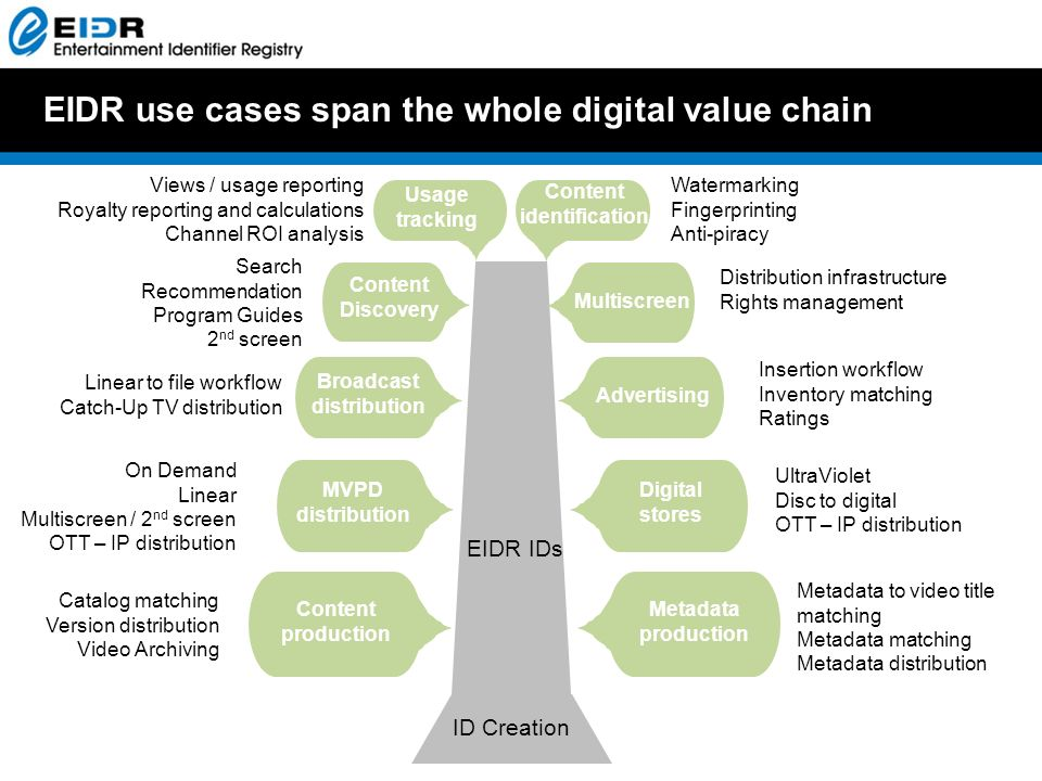 EIDR use cases span the whole digital value chain ID Creation EIDR IDs Catalog matching Version distribution Video Archiving Metadata to video title matching Metadata matching Metadata distribution On Demand Linear Multiscreen / 2 nd screen OTT – IP distribution Usage tracking UltraViolet Disc to digital OTT – IP distribution Linear to file workflow Catch-Up TV distribution Insertion workflow Inventory matching Ratings Watermarking Fingerprinting Anti-piracy Search Recommendation Program Guides 2 nd screen Content identification Views / usage reporting Royalty reporting and calculations Channel ROI analysis Content Discovery Multiscreen Content production Metadata production MVPD distribution Digital stores Broadcast distribution Advertising Distribution infrastructure Rights management