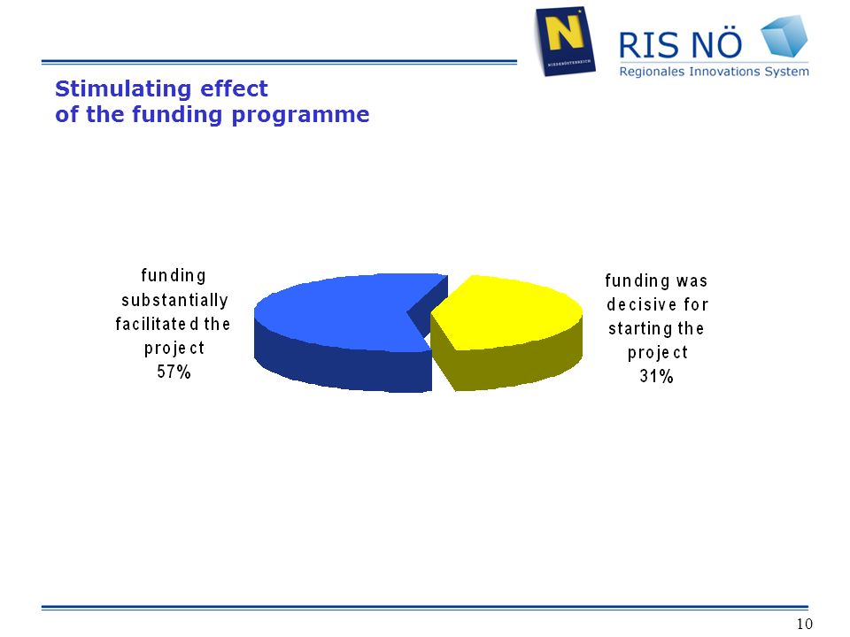10 Stimulating effect of the funding programme