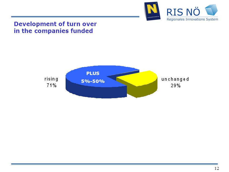 12 Development of turn over in the companies funded PLUS 5 % - 50 % PLUS 5%-50% PLUS 5%-50%
