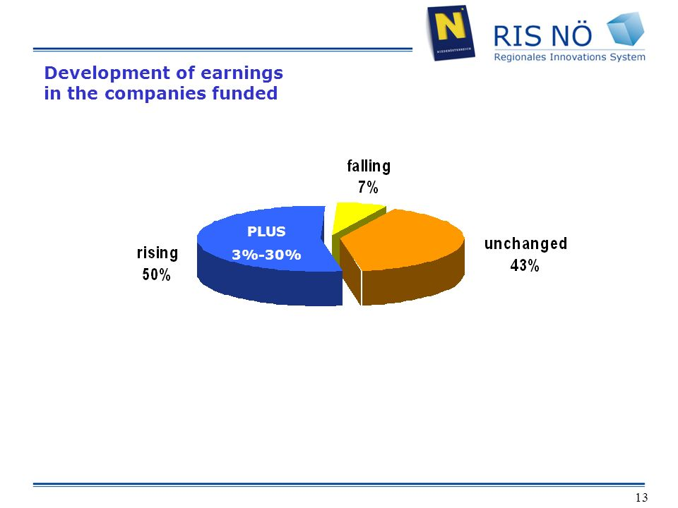 13 Development of earnings in the companies funded PLUS 5 % - 50 % PLUS 3%-30%