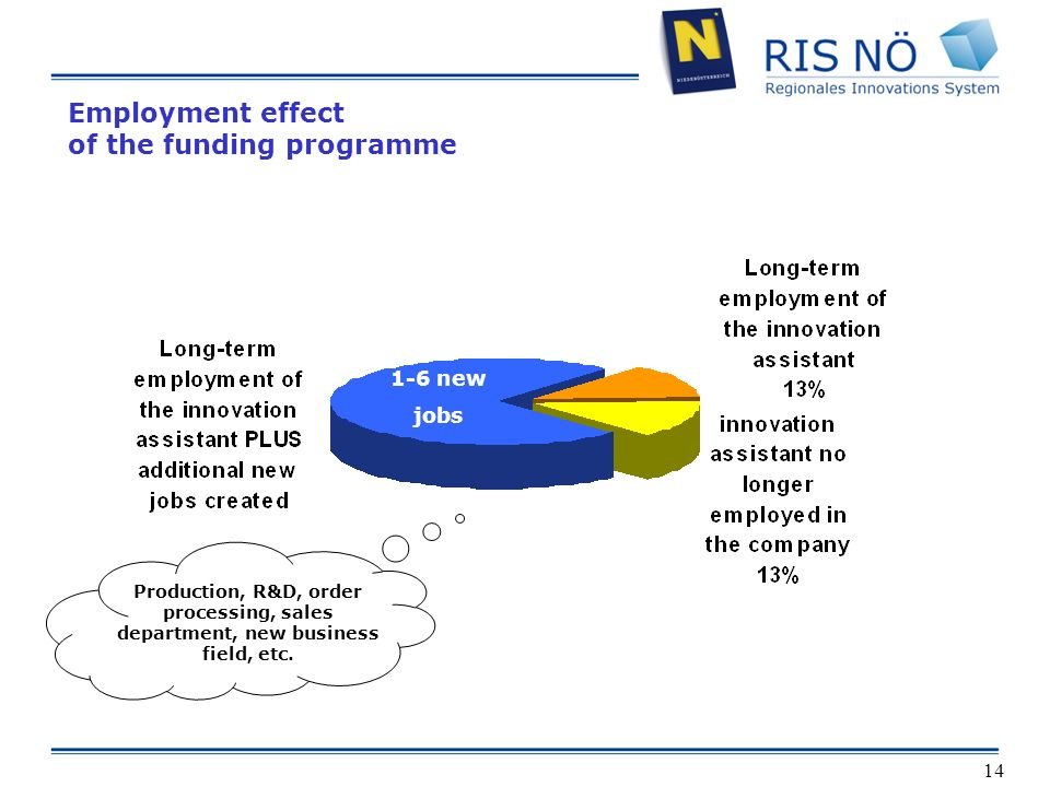 14 Employment effect of the funding programme 1-6 new jobs Production, R&D, order processing, sales department, new business field, etc.