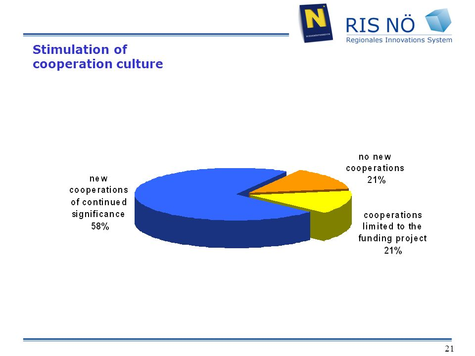 21 Stimulation of cooperation culture