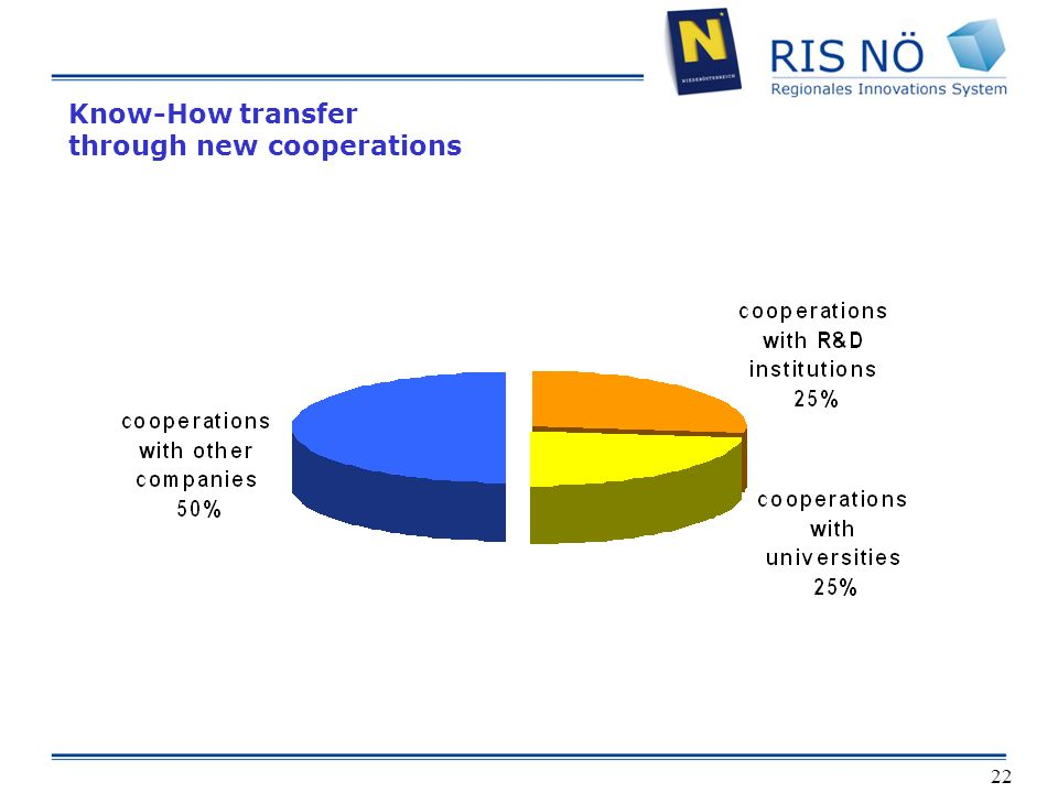 22 Know-How transfer through new cooperations