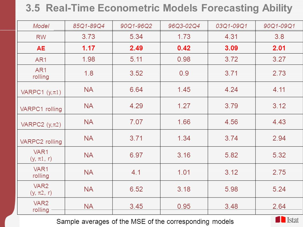 18 3.5 Real-Time Econometric Models Forecasting Ability Model 85Q1-89Q490Q1-96Q296Q3-02Q403Q1-09Q190Q1-09Q1 RW 3.735.341.734.313.8 AE 1.172.490.423.09