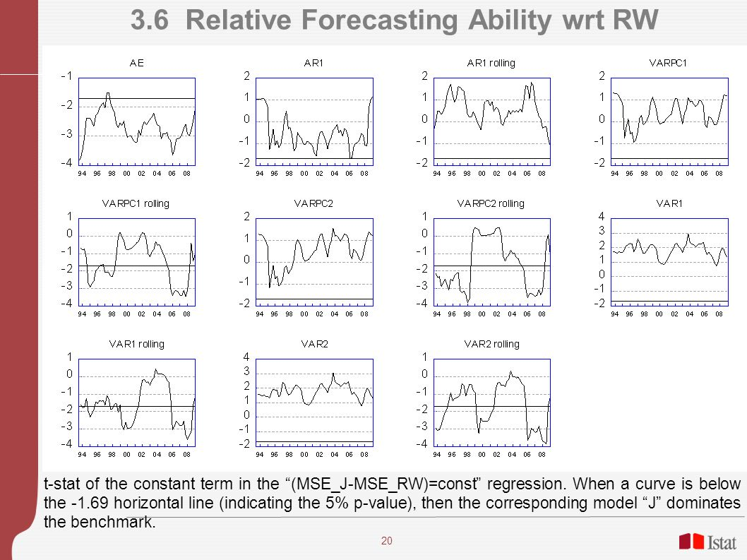 20 3.6 Relative Forecasting Ability wrt RW t-stat of the constant term in the (MSE_J-MSE_RW)=const regression.