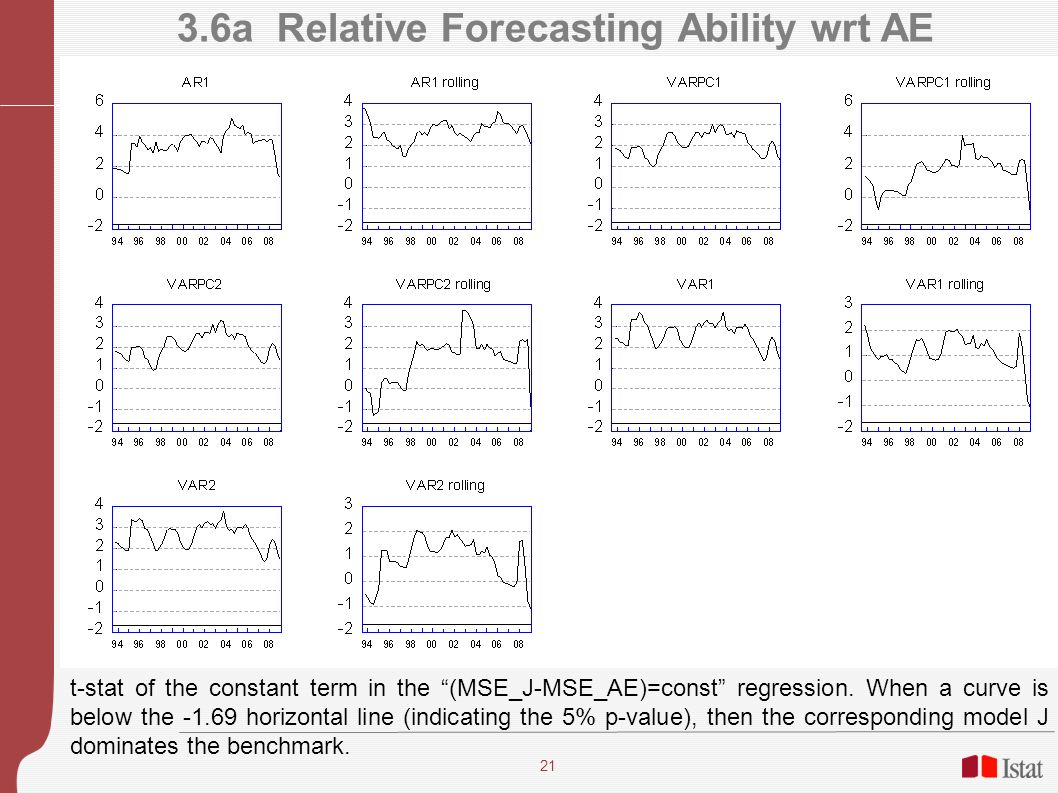 21 3.6a Relative Forecasting Ability wrt AE t-stat of the constant term in the (MSE_J-MSE_AE)=const regression.