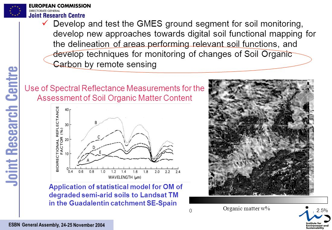 ESBN General Assembly, November 2004 Develop and test the GMES ground segment for soil monitoring, develop new approaches towards digital soil functional mapping for the delineation of areas performing relevant soil functions, and develop techniques for monitoring of changes of Soil Organic Carbon by remote sensing Application of statistical model for OM of degraded semi-arid soils to Landsat TM in the Guadalentin catchment SE-Spain Use of Spectral Reflectance Measurements for the Assessment of Soil Organic Matter Content 2.5% Organic matter w%