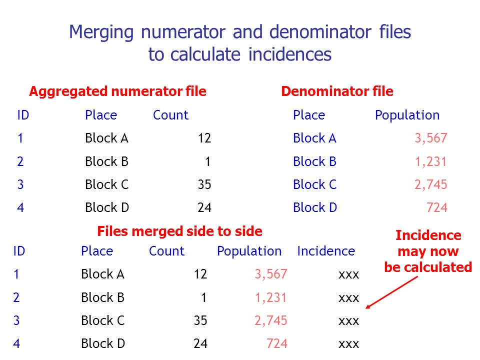 Merging numerator and denominator files to calculate incidences IDPlaceCount 1Block A12 2Block B1 3Block C35 4Block D24 PlacePopulation Block A3,567 B
