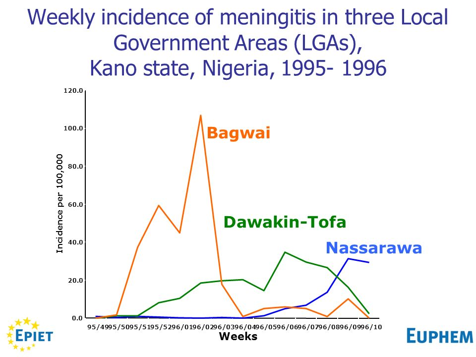 Weekly incidence of meningitis in three Local Government Areas (LGAs), Kano state, Nigeria, 1995- 1996 0.0 20.0 40.0 60.0 80.0 100.0 120.0 95/4995/5095/5195/5296/0196/0296/0396/0496/0596/0696/0796/0896/0996/10 Weeks Incidence per 100,000 Nassarawa Dawakin-Tofa Bagwai
