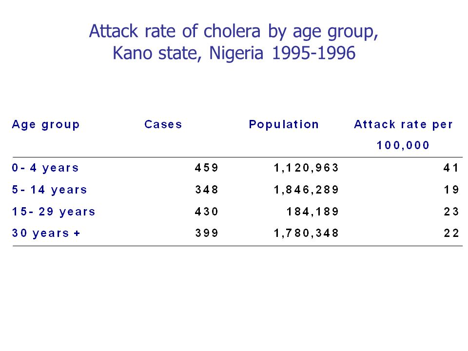 Attack rate of cholera by age group, Kano state, Nigeria 1995-1996