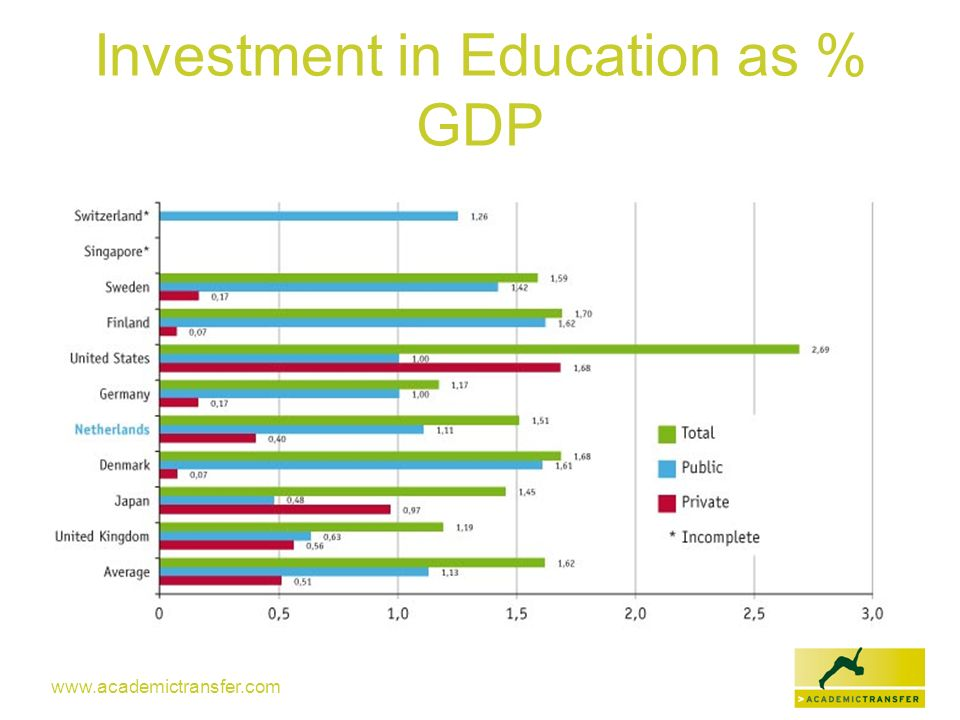 www.academictransfer.com Investment in Education as % GDP