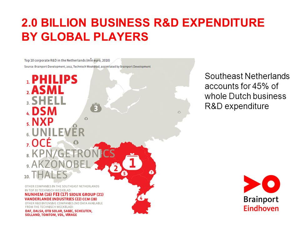 2.0 BILLION BUSINESS R&D EXPENDITURE BY GLOBAL PLAYERS Southeast Netherlands accounts for 45% of whole Dutch business R&D expenditure