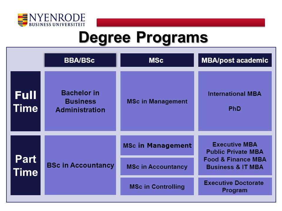 MSc in Management International MBA PhD Full Time Part Time MScMBA/post academic Executive MBA Public Private MBA Food & Finance MBA Business & IT MBA
