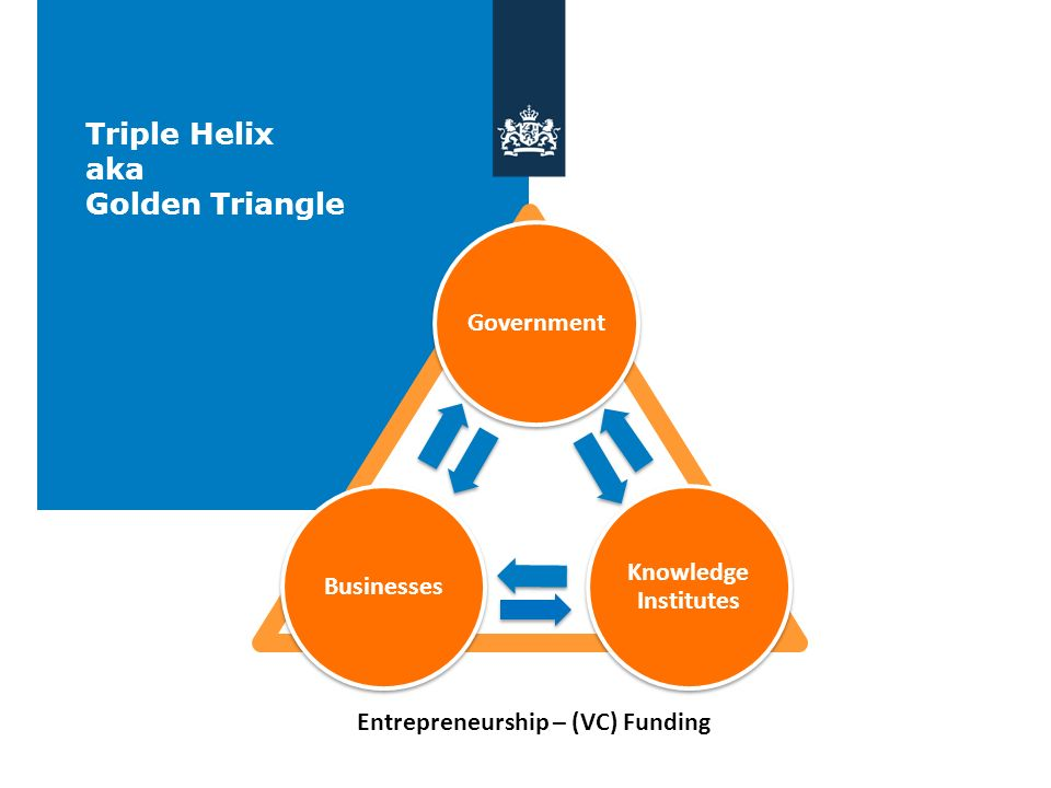 Consulate General San Francisco [mission statement] Triple Helix aka Golden Triangle GovernmentBusinesses Knowledge Institutes Entrepreneurship – (VC)