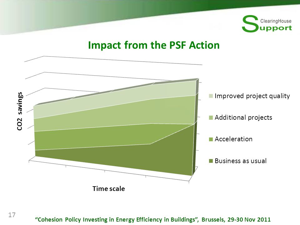 Impact from the PSF Action 17 Cohesion Policy Investing in Energy Efficiency in Buildings, Brussels, 29-30 Nov 2011