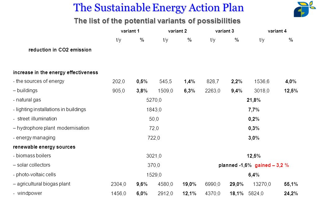reduction in CO2 emission variant 1 variant 2variant 3variant 4 t/y% % % % increase in the energy effectiveness - the sources of energy 202,00,5%545,51,4%828,72,2%1536,64,0% – buildings 905,03,8%1509,06,3%2263,09,4%3018,012,5% - natural gas 5270,021,8% - lighting installations in buildings 1843,07,7% - street illumination 50,00,2% – hydrophore plant modernisation 72,00,3% - energy managing 722,03,0% renewable energy sources - biomass boilers 3021,012,5% – solar collectors 370,0planned -1,6% gained – 3,2 % - photo-voltaic cells 1529,06,4% – agricultural biogas plant 2304,09,6%4580,019,0%6990,029,0%13270,055,1% - windpower 1456,06,0%2912,012,1%4370,018,1%5824,024,2% The Sustainable Energy Action Plan The list of the potential variants of possibilities