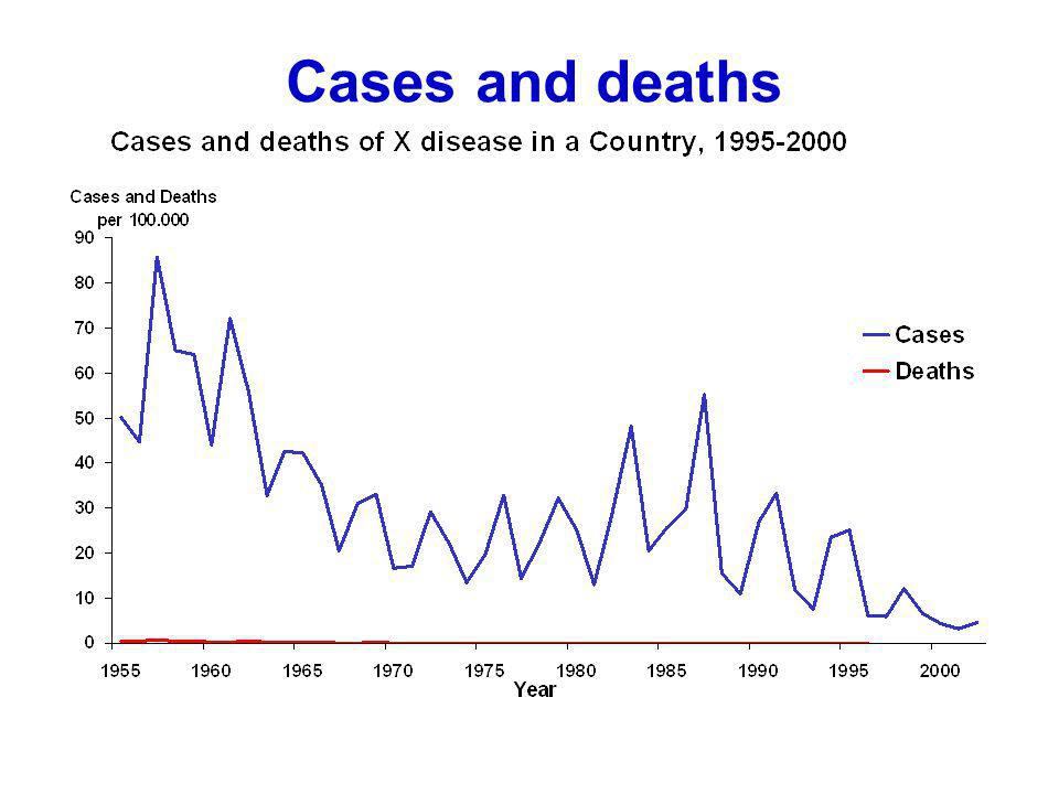 Cases and deaths