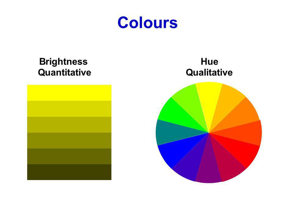 BrightnessHue QuantitativeQualitative Colours