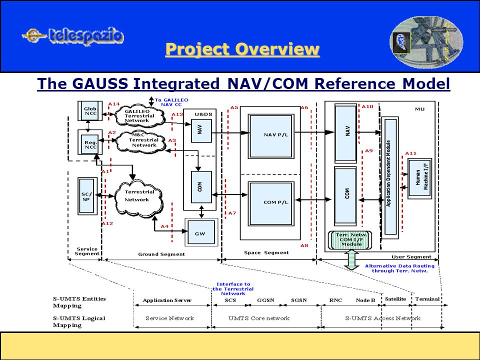 The GAUSS Integrated NAV/COM Reference Model Project Overview