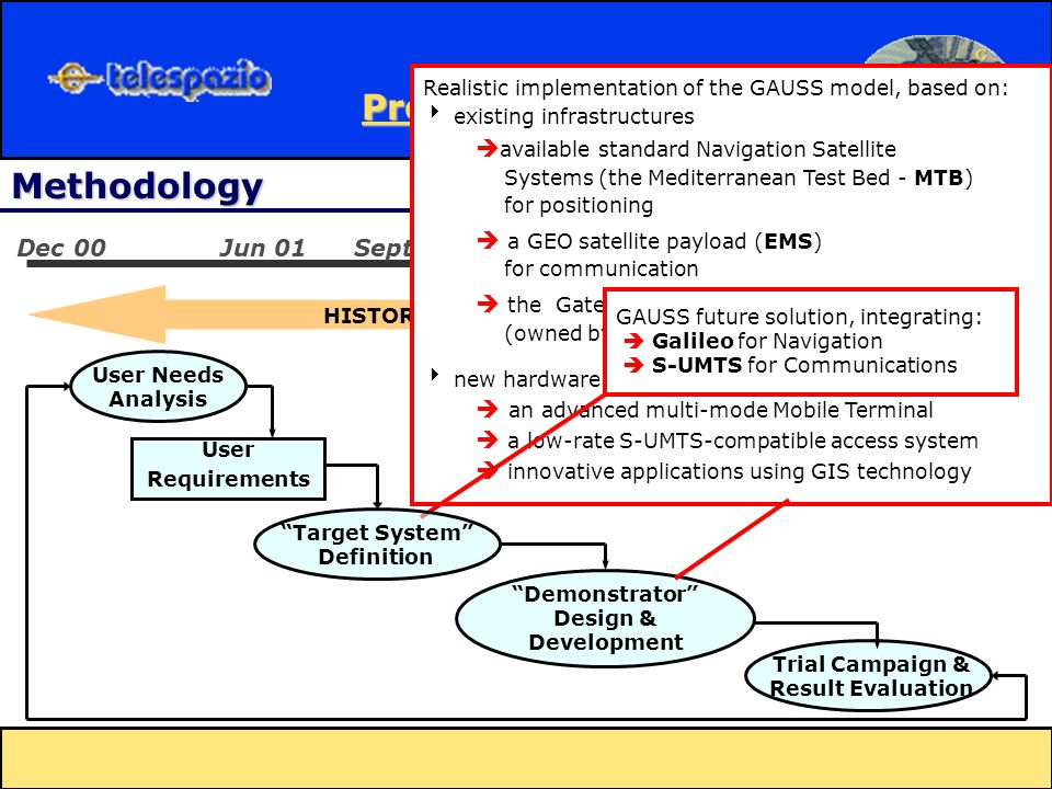 HISTORY Methodology User Needs Analysis User Requirements Trial Campaign & Result Evaluation Demonstrator Design & Development Jun 01Sep 02Dec 02Dec 00Sept 01Feb 02Jul 02 Realistic implementation of the GAUSS model, based on: existing infrastructures available standard Navigation Satellite Systems (the Mediterranean Test Bed - MTB) for positioning a GEO satellite payload (EMS) for communication the Gateway Station located at LARIO (owned by Telespazio) new hardware and software: an advanced multi-mode Mobile Terminal a low-rate S-UMTS-compatible access system innovative applications using GIS technology GAUSS future solution, integrating: Galileo for Navigation S-UMTS for Communications Target System Definition