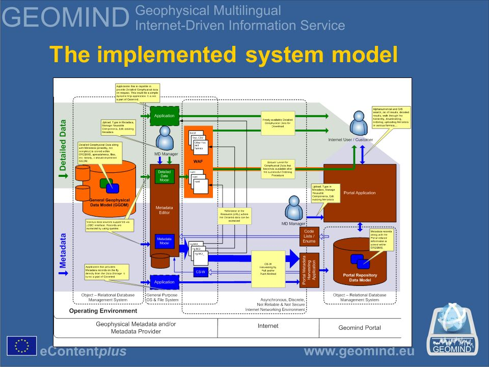 The implemented system model