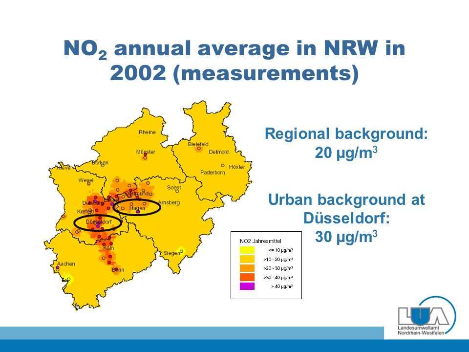 NO 2 annual average in NRW in 2002 (measurements) Regional background: 20 µg/m 3 Urban background at Düsseldorf: 30 µg/m 3