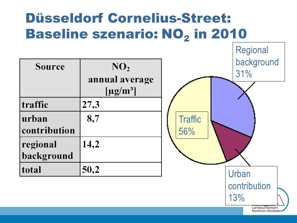 Düsseldorf Cornelius-Street: Baseline szenario: NO 2 in 2010 Traffic 56% Regional background 31% Urban contribution 13%