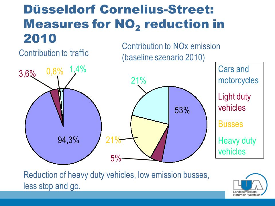 Düsseldorf Cornelius-Street: Measures for NO 2 reduction in 2010 Reduction of heavy duty vehicles, low emission busses, less stop and go. Contribution