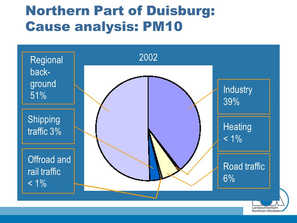 Northern Part of Duisburg: Cause analysis: PM10 2002 Regional back- ground 51% Shipping traffic 3% Offroad and rail traffic < 1% Industry 39% Heating