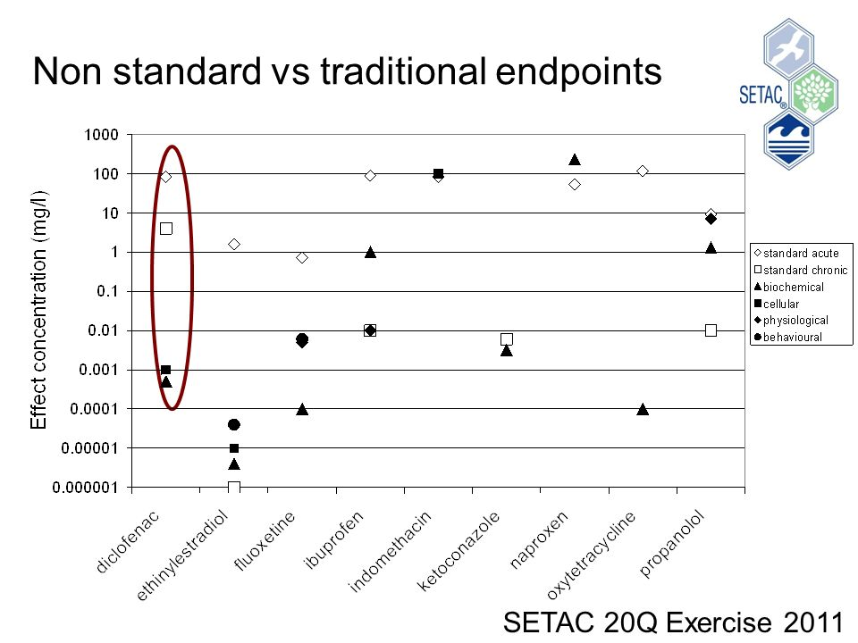 Non standard vs traditional endpoints SETAC 20Q Exercise 2011