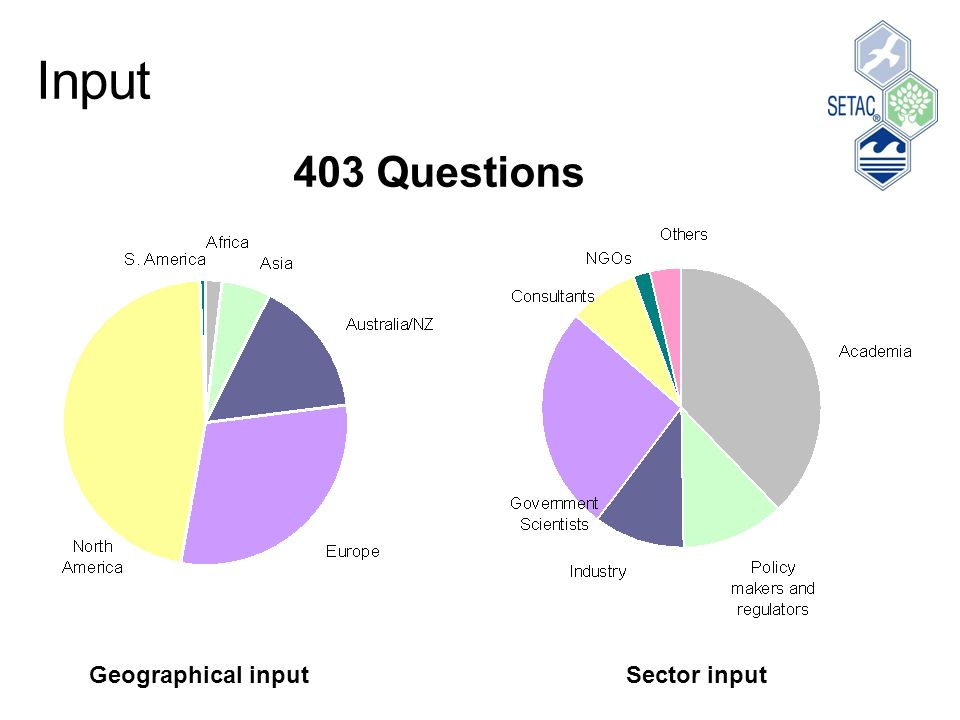 Input Geographical inputSector input 403 Questions