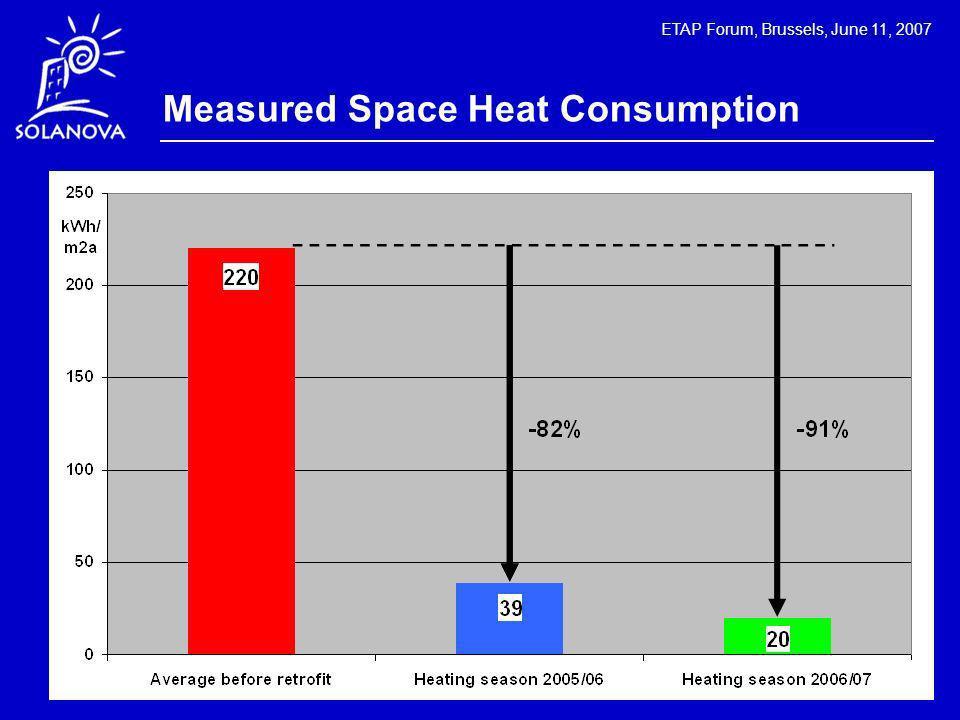 ETAP Forum, Brussels, June 11, 2007 Measured Space Heat Consumption
