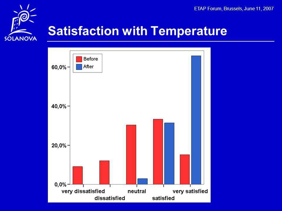 ETAP Forum, Brussels, June 11, 2007 Satisfaction with Temperature