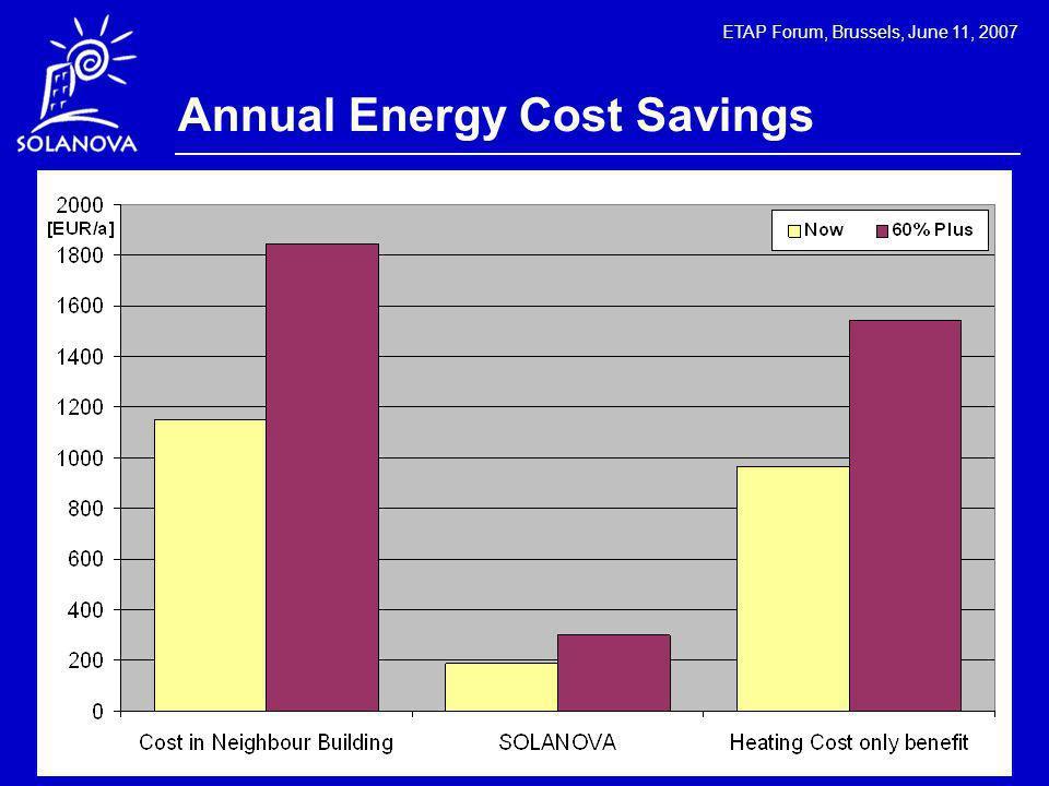 ETAP Forum, Brussels, June 11, 2007 Annual Energy Cost Savings