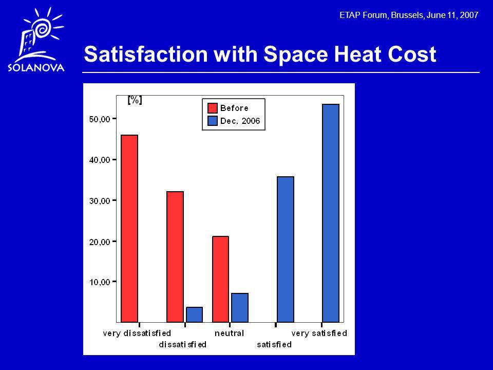 ETAP Forum, Brussels, June 11, 2007 Satisfaction with Space Heat Cost [%]