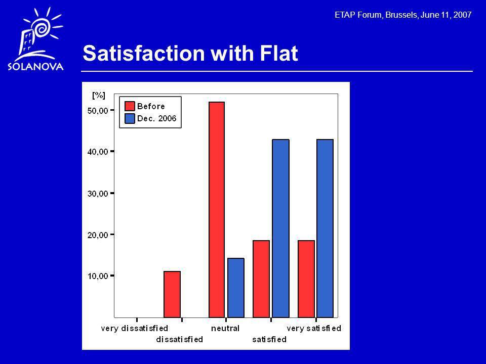 ETAP Forum, Brussels, June 11, 2007 Satisfaction with Flat