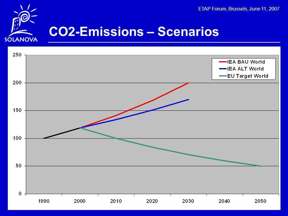 ETAP Forum, Brussels, June 11, 2007 CO2-Emissions – Scenarios