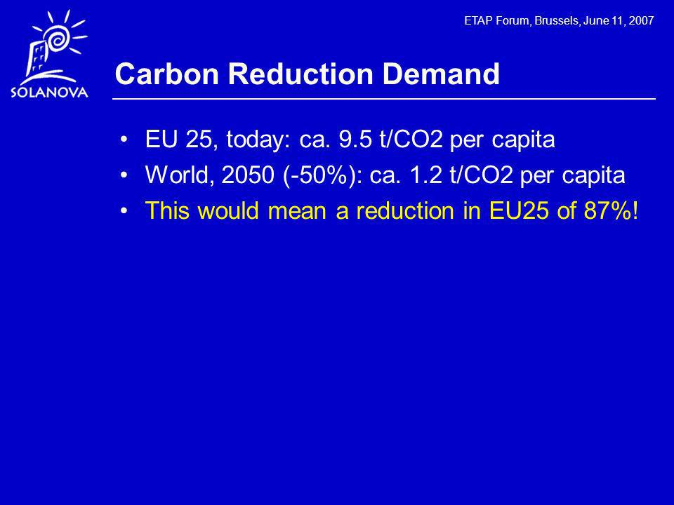ETAP Forum, Brussels, June 11, 2007 Carbon Reduction Demand EU 25, today: ca. 9.5 t/CO2 per capita World, 2050 (-50%): ca. 1.2 t/CO2 per capita This w