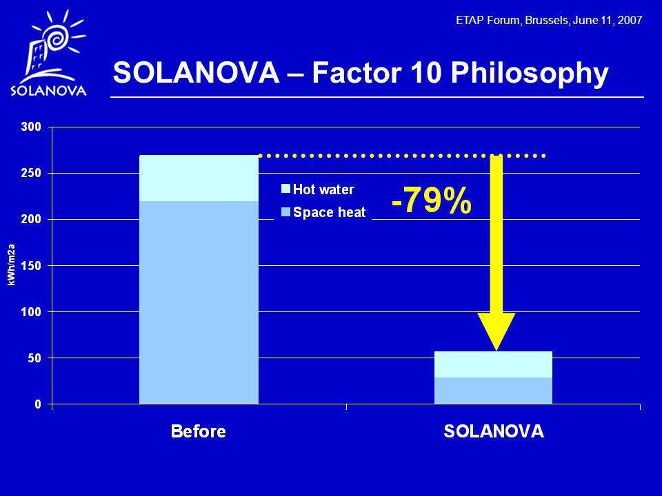 ETAP Forum, Brussels, June 11, 2007 SOLANOVA – Factor 10 Philosophy