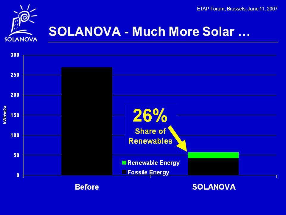 ETAP Forum, Brussels, June 11, 2007 SOLANOVA - Much More Solar …
